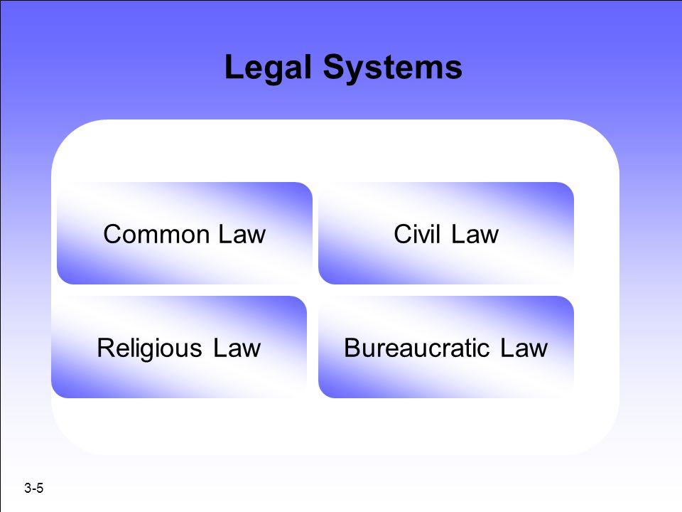 3-6 Common Law Based on wisdom of judges' decisions on individual cases through history Cases create legal precedents