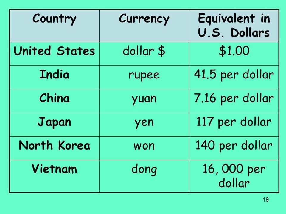19 CountryCurrencyEquivalent in U.S. Dollars United Statesdollar $$1.00 Indiarupee41.5 per dollar Chinayuan7.16 per dollar Japanyen117 per dollar Nort