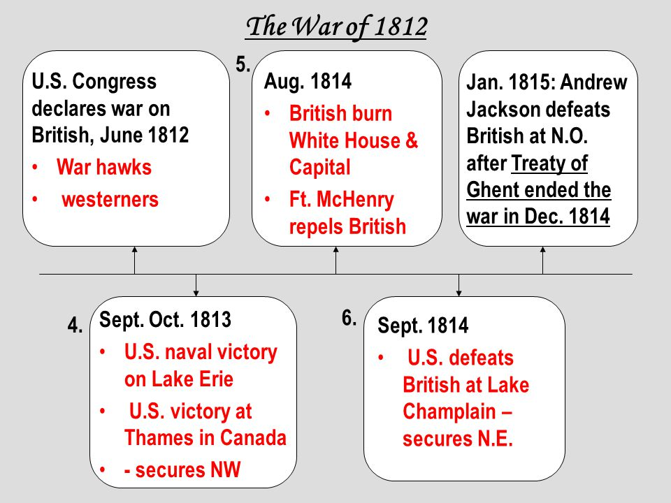 The War of 1812 U.S. Congress declares war on British, June 1812 War hawks westerners Aug. 1814 British burn White House & Capital Ft. McHenry repels