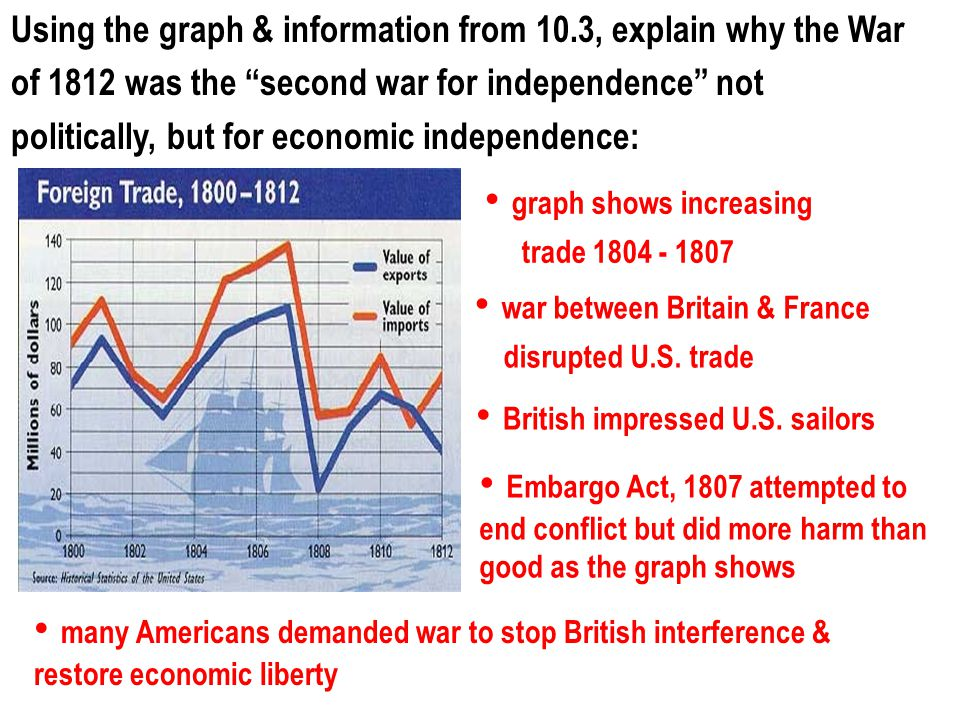 "Using the graph & information from 10.3, explain why the War of 1812 was the ""second war for independence"" not politically, but for economic independe"