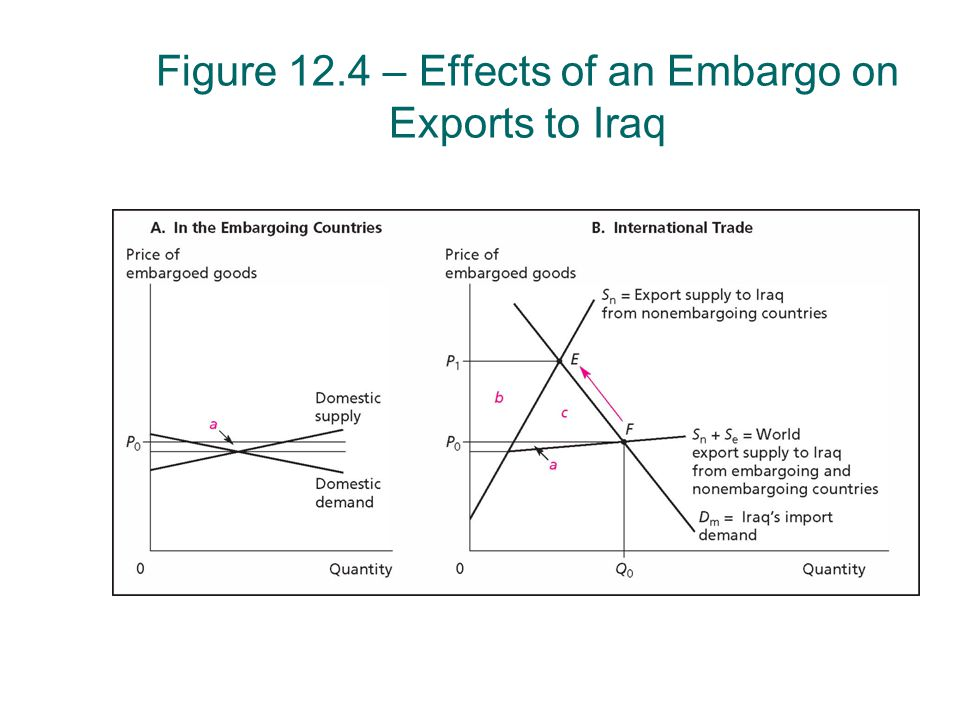Figure 12.4 – Effects of an Embargo on Exports to Iraq
