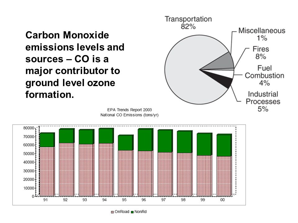 Carbon Monoxide emissions levels and sources – CO is a major contributor to ground level ozone formation.