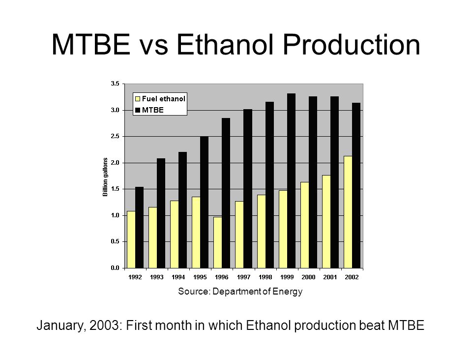 MTBE vs Ethanol Production Source: Department of Energy January, 2003: First month in which Ethanol production beat MTBE