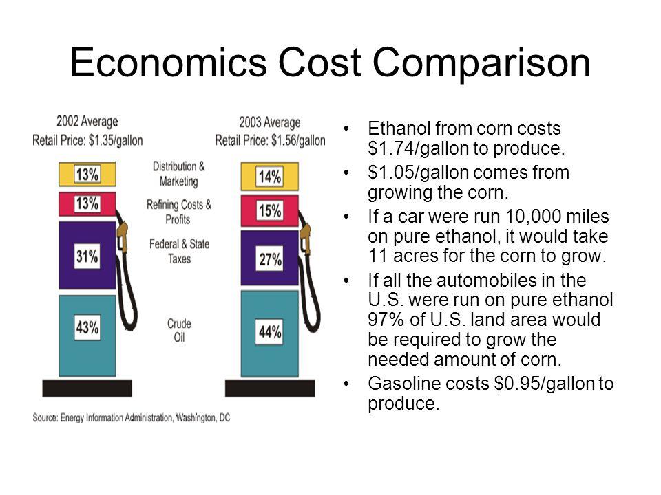 Economics Cost Comparison Ethanol from corn costs $1.74/gallon to produce.