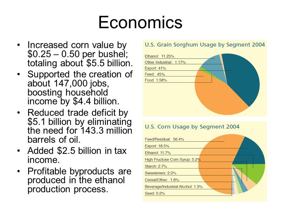 Economics Increased corn value by $0.25 – 0.50 per bushel; totaling about $5.5 billion.
