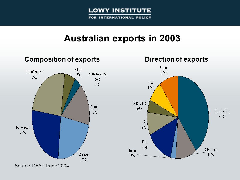 Australian exports in 2003 Source: DFAT Trade 2004 Direction of exportsComposition of exports