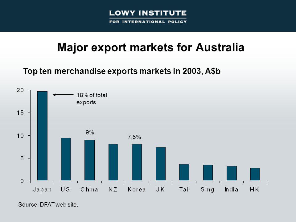 Major export markets for Australia Source: DFAT web site.