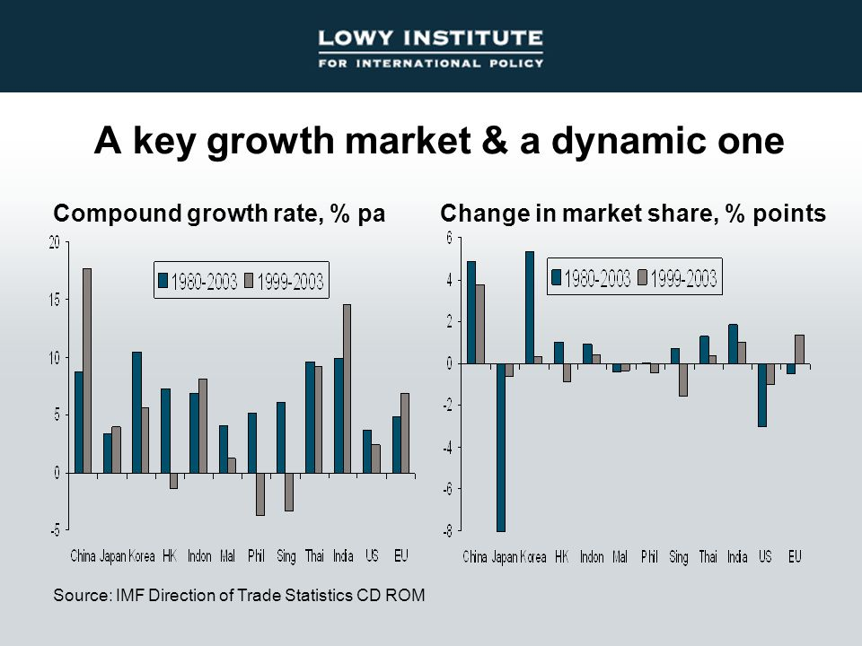 A key growth market & a dynamic one Source: IMF Direction of Trade Statistics CD ROM Change in market share, % pointsCompound growth rate, % pa