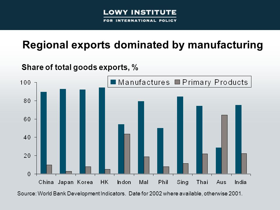 Regional exports dominated by manufacturing Source: World Bank Development Indicators. Date for 2002 where available, otherwise 2001. Share of total g