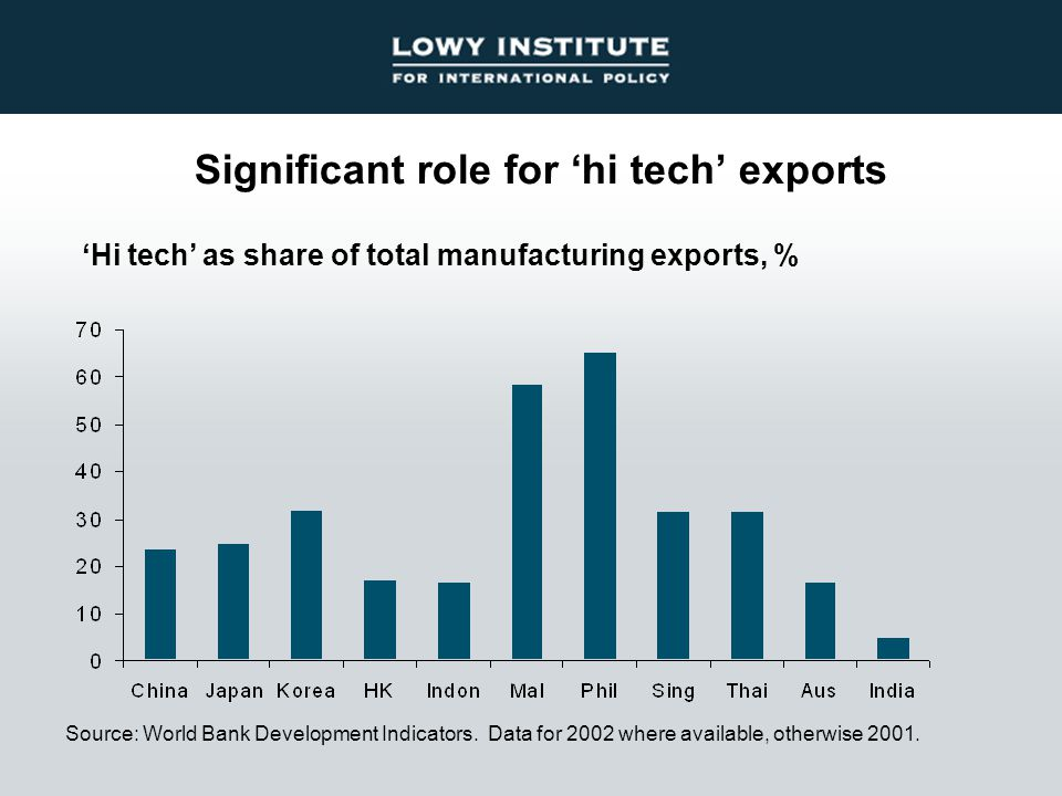Significant role for 'hi tech' exports Source: World Bank Development Indicators.