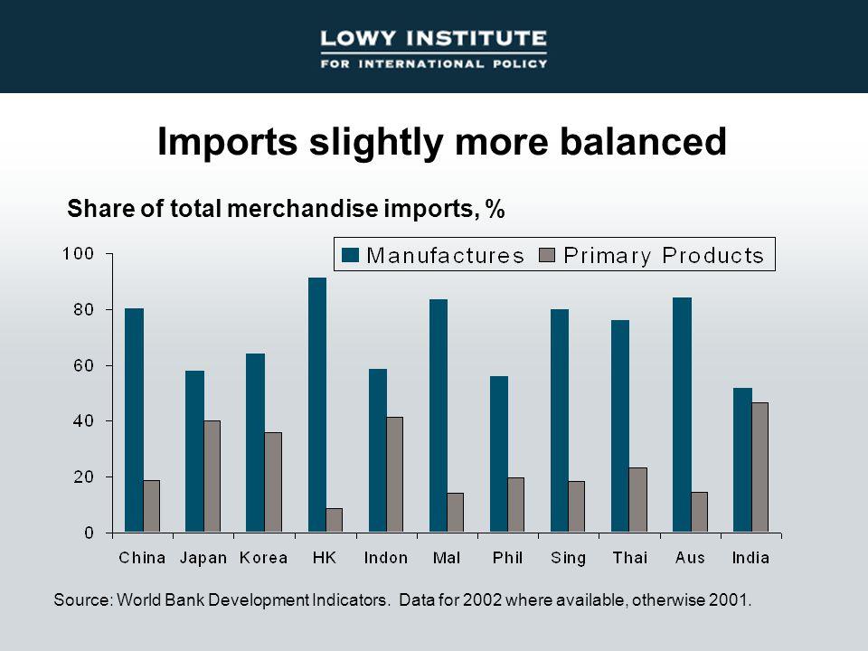 Imports slightly more balanced Source: World Bank Development Indicators.