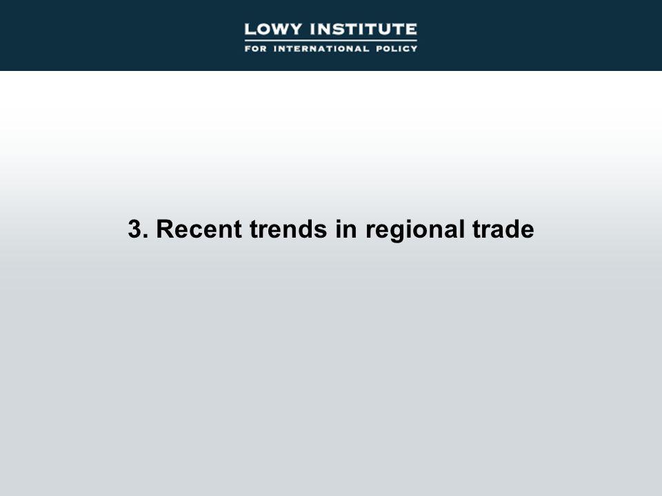 3. Recent trends in regional trade