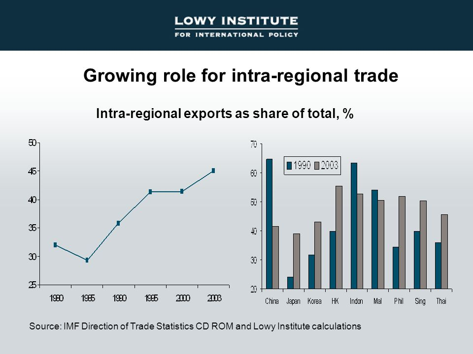 Growing role for intra-regional trade Source: IMF Direction of Trade Statistics CD ROM and Lowy Institute calculations Intra-regional exports as share of total, %
