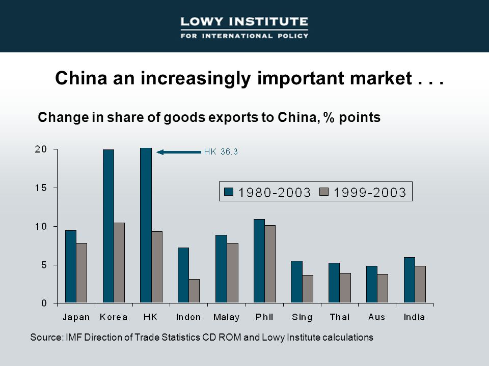 China an increasingly important market...