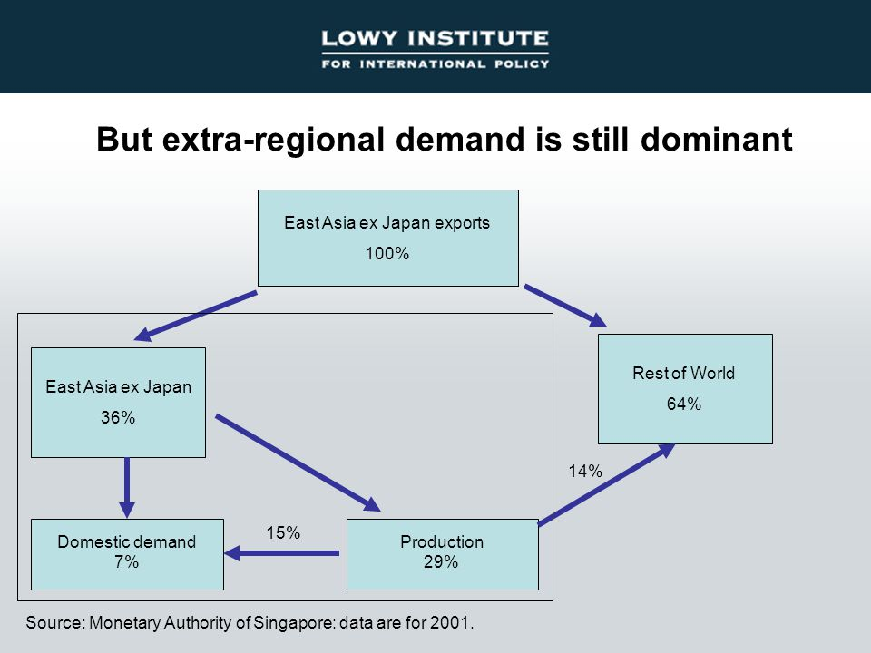 But extra-regional demand is still dominant East Asia ex Japan exports 100% East Asia ex Japan 36% Domestic demand 7% Rest of World 64% Production 29% 15% 14% Source: Monetary Authority of Singapore: data are for 2001.