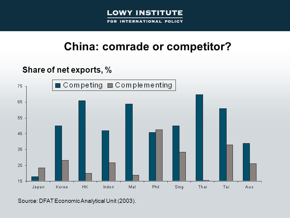 China: comrade or competitor? Source: DFAT Economic Analytical Unit (2003). Share of net exports, %
