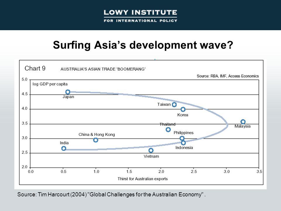 Surfing Asia's development wave.