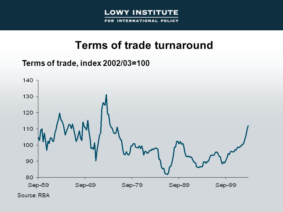 Terms of trade turnaround Source: RBA Terms of trade, index 2002/03=100