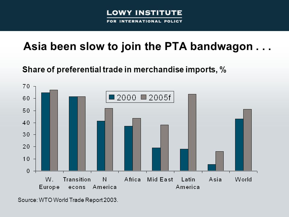Asia been slow to join the PTA bandwagon... Source: WTO World Trade Report 2003. Share of preferential trade in merchandise imports, %