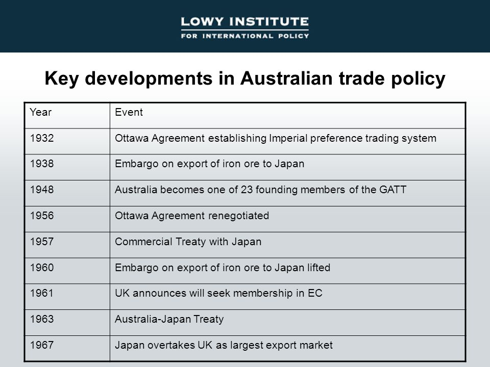 Key developments in Australian trade policy YearEvent 1932Ottawa Agreement establishing Imperial preference trading system 1938Embargo on export of iron ore to Japan 1948Australia becomes one of 23 founding members of the GATT 1956Ottawa Agreement renegotiated 1957Commercial Treaty with Japan 1960Embargo on export of iron ore to Japan lifted 1961UK announces will seek membership in EC 1963Australia-Japan Treaty 1967Japan overtakes UK as largest export market