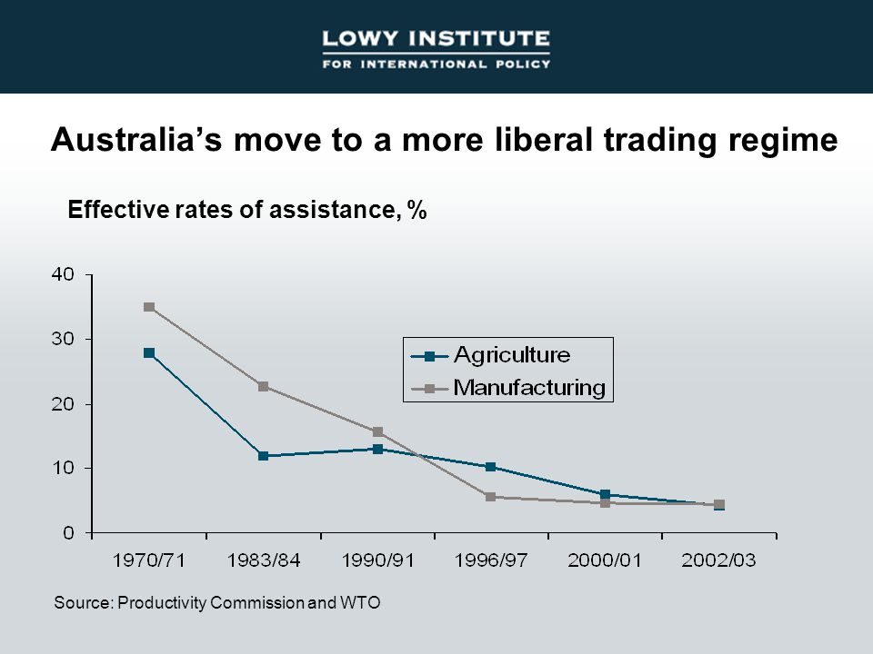 Australia's move to a more liberal trading regime Source: Productivity Commission and WTO Effective rates of assistance, %