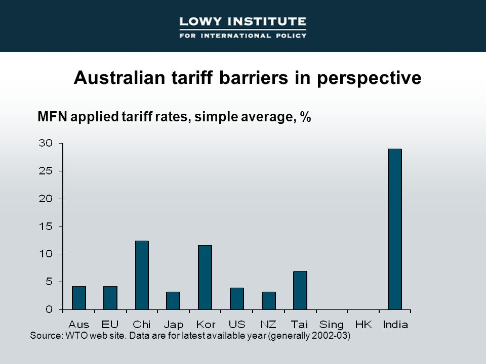 Australian tariff barriers in perspective Source: WTO web site. Data are for latest available year (generally 2002-03) MFN applied tariff rates, simpl