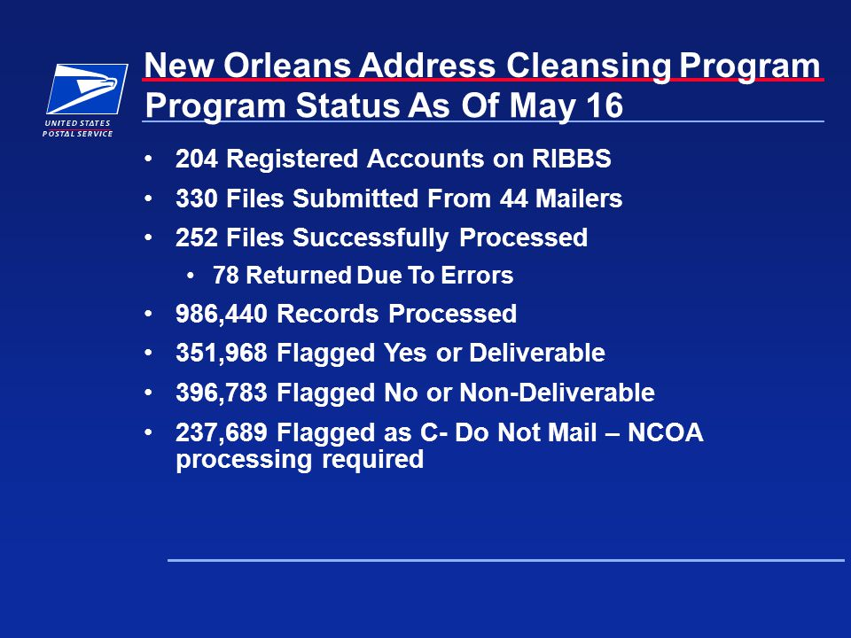 New Orleans Address Cleansing Program Program Status As Of May 16 204 Registered Accounts on RIBBS 330 Files Submitted From 44 Mailers 252 Files Successfully Processed 78 Returned Due To Errors 986,440 Records Processed 351,968 Flagged Yes or Deliverable 396,783 Flagged No or Non-Deliverable 237,689 Flagged as C- Do Not Mail – NCOA processing required