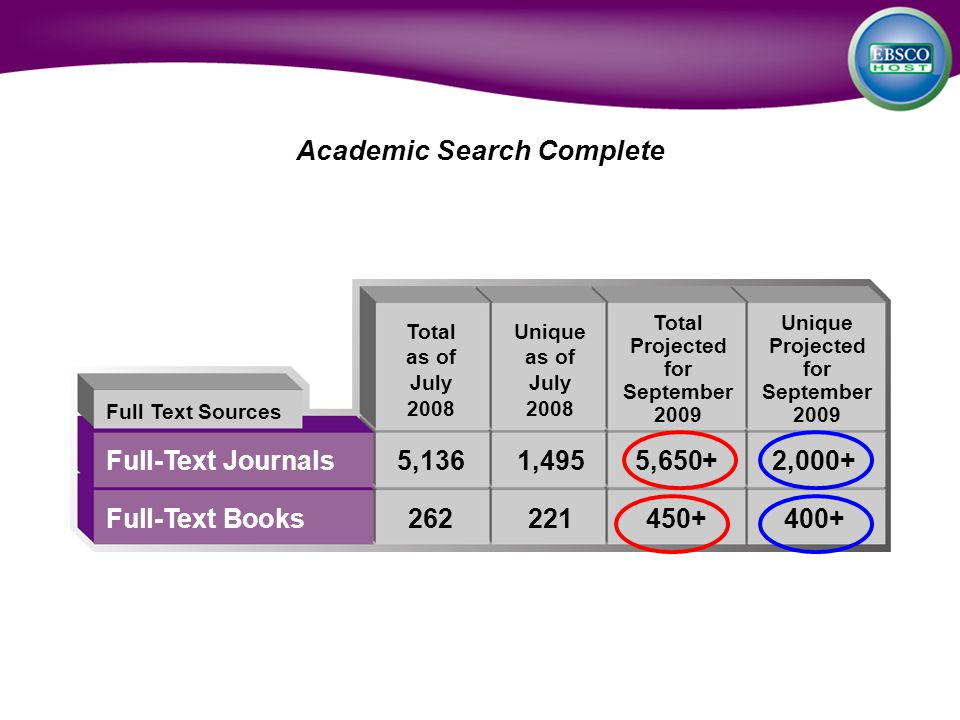 Full-Text Journals5,1361,4955,650+2,000+ Full-Text Books262221450+400+ Full Text Sources Total as of July 2008 Academic Search Complete Unique as of July 2008 Total Projected for September 2009 Unique Projected for September 2009