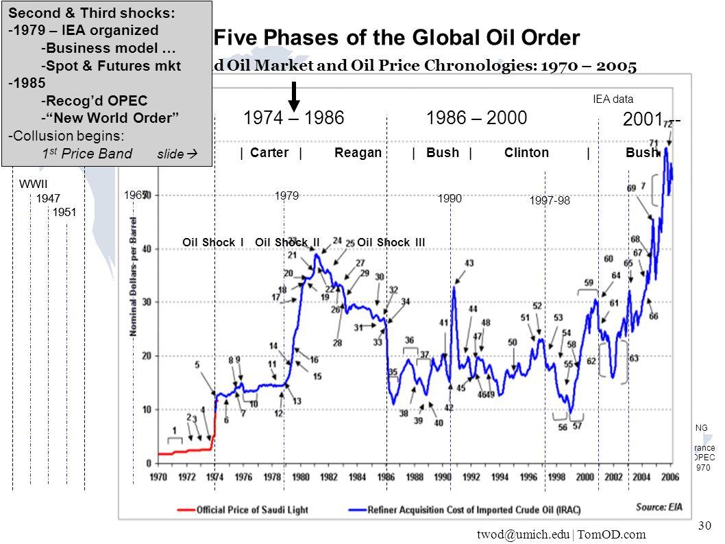 twod@umich.edu | TomOD.com 30 IEA data 1937–1956 1957 – 19731974 – 19861986 – 2000 WWII 1947 1951 1967 Oil Shock IOil Shock IIOil Shock III Themes: 1.