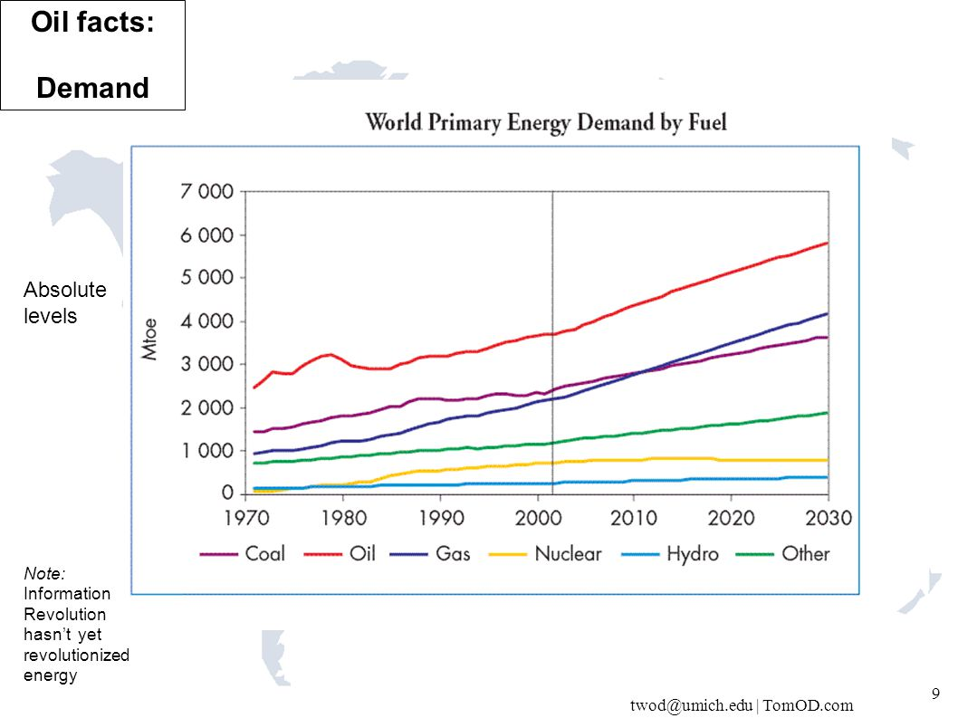 twod@umich.edu | TomOD.com 10 Oil % constant. Why?? Where are the resources? … Oil facts: Demand
