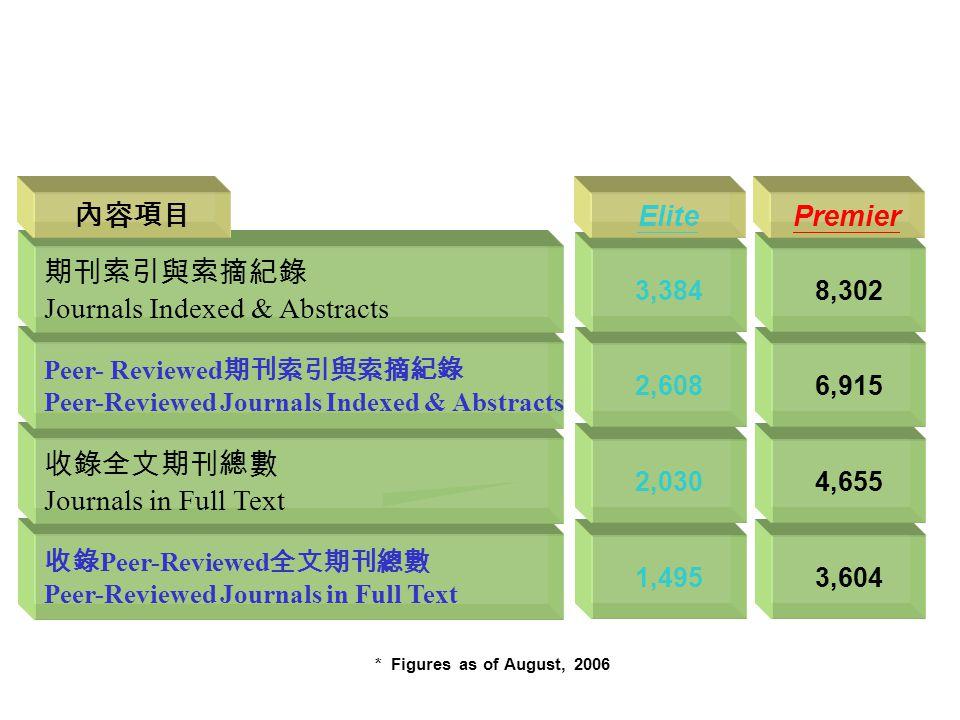 收錄 Peer-Reviewed 全文期刊總數 Peer-Reviewed Journals in Full Text 收錄全文期刊總數 Journals in Full Text Peer- Reviewed 期刊索引與索摘紀錄 Peer-Reviewed Journals Indexed & Abstracts 期刊索引與索摘紀錄 Journals Indexed & Abstracts 1,495 2,030 2,608 3,384 3,604 4,655 6,915 8,302 內容項目 ElitePremier * Figures as of August, 2006