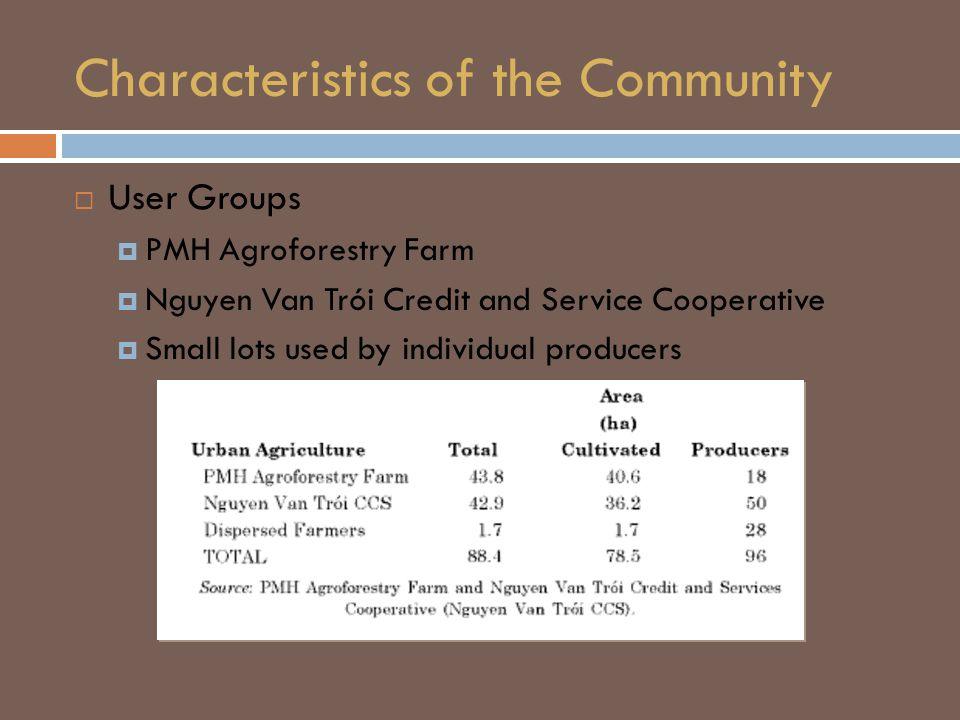 Characteristics of the Community  User Groups  PMH Agroforestry Farm  Nguyen Van Trói Credit and Service Cooperative  Small lots used by individual producers
