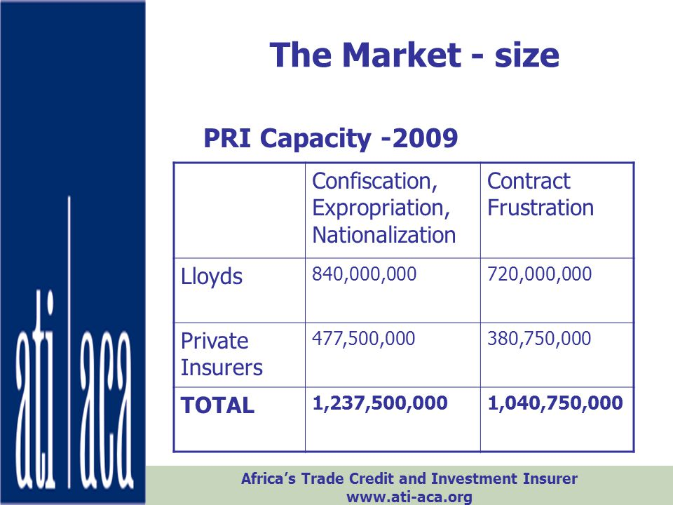 Africa's Trade Credit and Investment Insurer www.ati-aca.org CRI & the Economic Crisis Banks' low appetite for risk –Demand credit enhancement –Exporters/suppliers forced to provide financing – want CRI Hard times in the west - Exporters experiencing non- payment - Forced to sell on credit to stay in business