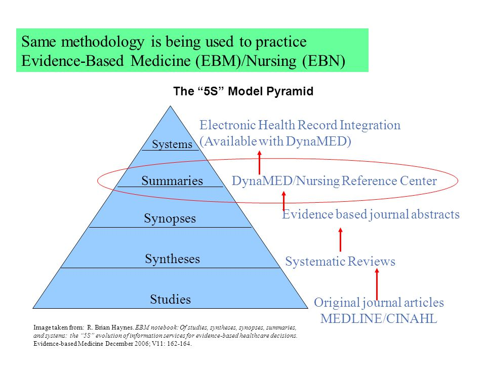 The 5S Model Pyramid Studies Syntheses Synopses Summaries Systems Electronic Health Record Integration (Available with DynaMED) Original journal articles MEDLINE/CINAHL Systematic Reviews Evidence based journal abstracts DynaMED/Nursing Reference Center Image taken from: R.