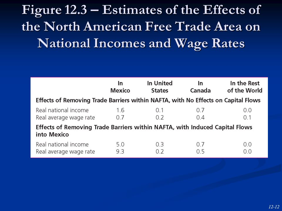 12-12 Figure 12.3 – Estimates of the Effects of the North American Free Trade Area on National Incomes and Wage Rates
