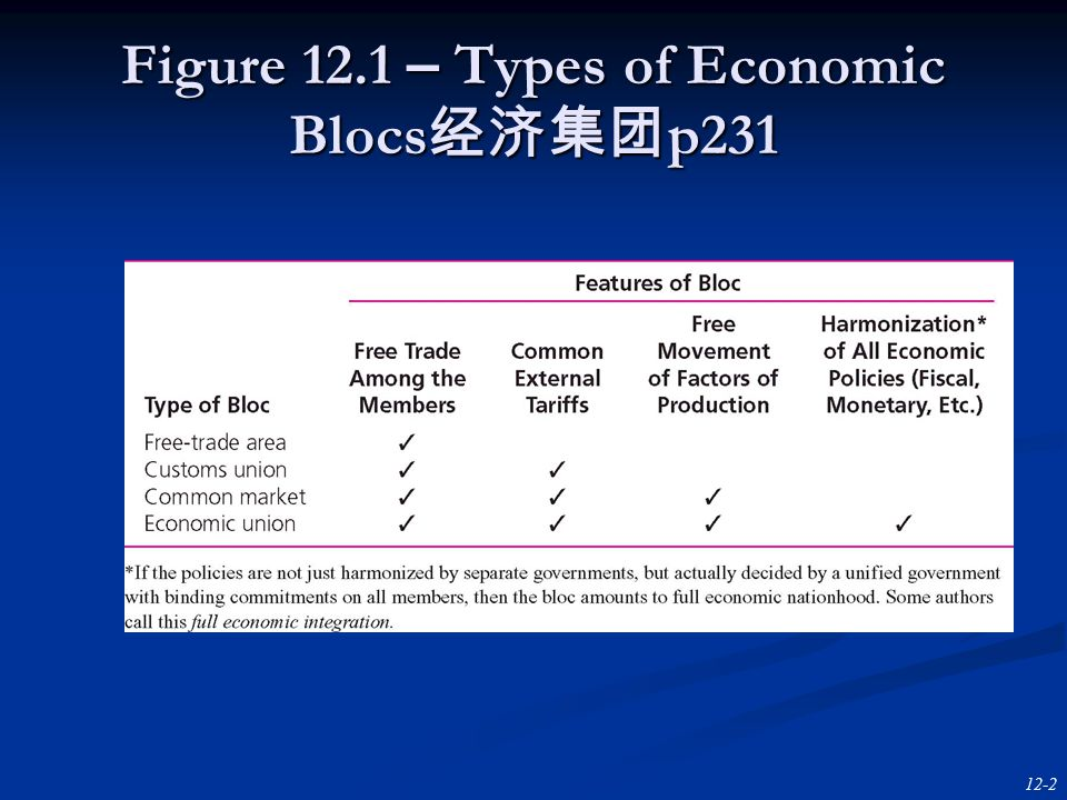12-2 Figure 12.1 – Types of Economic Blocs 经济集团 p231