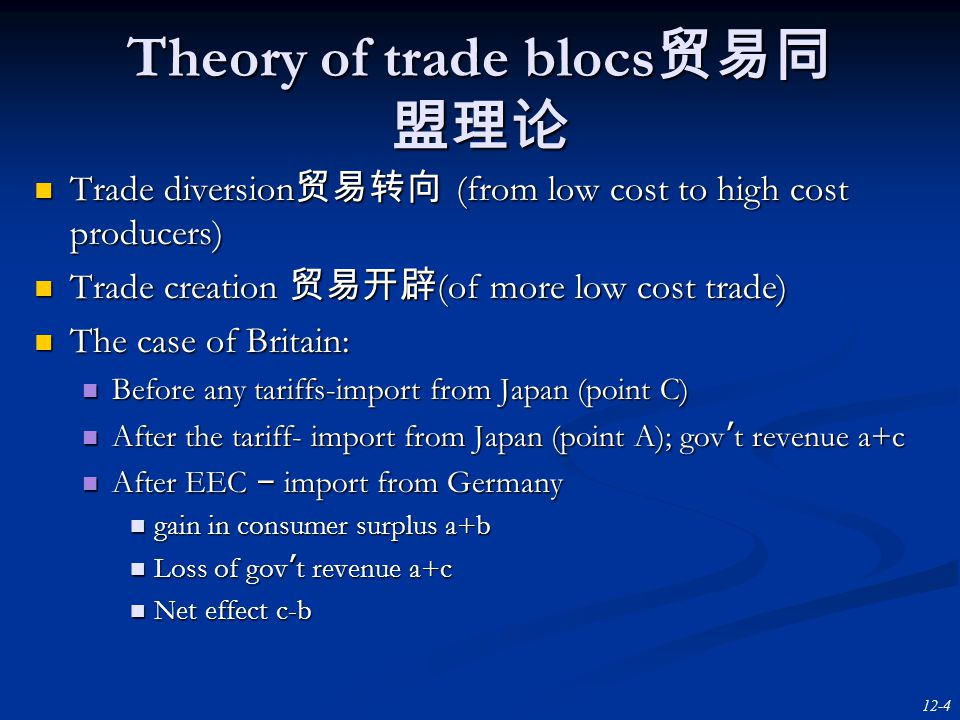 12-4 Theory of trade blocs 贸易同 盟理论 Trade diversion 贸易转向 (from low cost to high cost producers) Trade diversion 贸易转向 (from low cost to high cost producers) Trade creation 贸易开辟 (of more low cost trade) Trade creation 贸易开辟 (of more low cost trade) The case of Britain: The case of Britain: Before any tariffs-import from Japan (point C) Before any tariffs-import from Japan (point C) After the tariff- import from Japan (point A); gov ' t revenue a+c After the tariff- import from Japan (point A); gov ' t revenue a+c After EEC – import from Germany After EEC – import from Germany gain in consumer surplus a+b gain in consumer surplus a+b Loss of gov ' t revenue a+c Loss of gov ' t revenue a+c Net effect c-b Net effect c-b