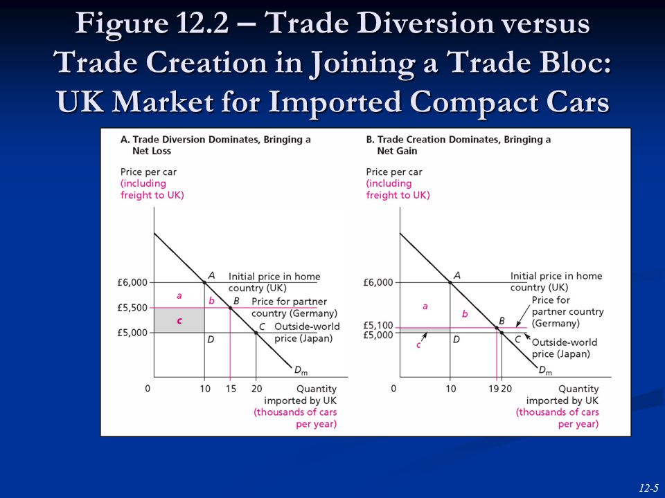 12-5 Figure 12.2 – Trade Diversion versus Trade Creation in Joining a Trade Bloc: UK Market for Imported Compact Cars
