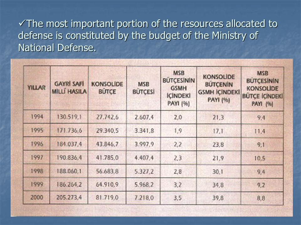 The most important portion of the resources allocated to defense is constituted by the budget of the Ministry of National Defense.