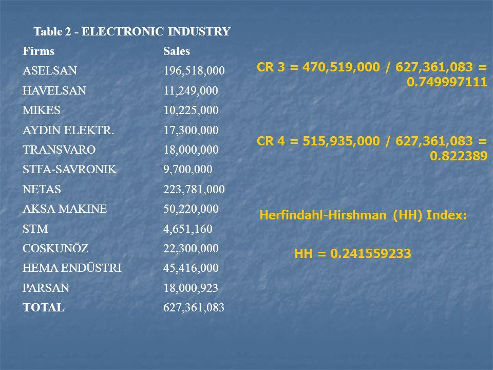Table 2 - ELECTRONIC INDUSTRY FirmsSales ASELSAN196,518,000 HAVELSAN11,249,000 MIKES10,225,000 AYDIN ELEKTR.17,300,000 TRANSVARO18,000,000 STFA-SAVRON