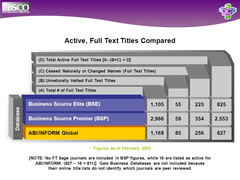 (D) Total Active Full Text Titles [A - (B+C) = D] (C) Ceased Naturally or Changed Names (Full Text Titles) (B) Unnaturally Halted Full Text Titles (A) Total # of Full Text Titles Active, Full Text Titles Compared [NOTE: No FT Sage journals are included in BSP figures, while 16 are listed as active for ABI/INFORM.