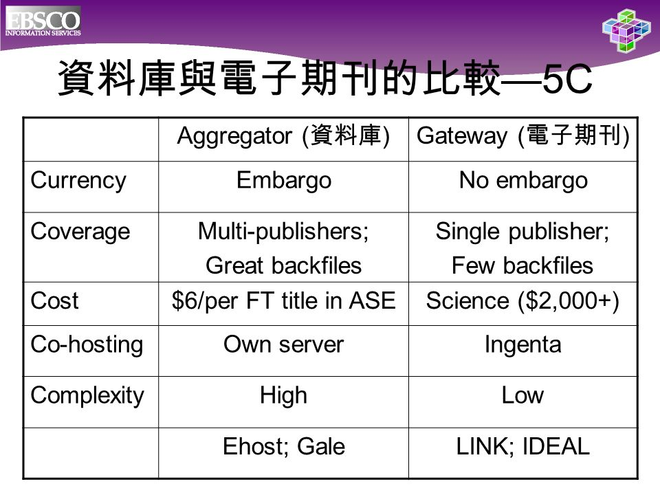 Aggregator ( 資料庫 )Gateway ( 電子期刊 ) CurrencyEmbargoNo embargo CoverageMulti-publishers; Great backfiles Single publisher; Few backfiles Cost$6/per FT title in ASEScience ($2,000+) Co-hostingOwn serverIngenta ComplexityHighLow Ehost; GaleLINK; IDEAL 資料庫與電子期刊的比較 —5C