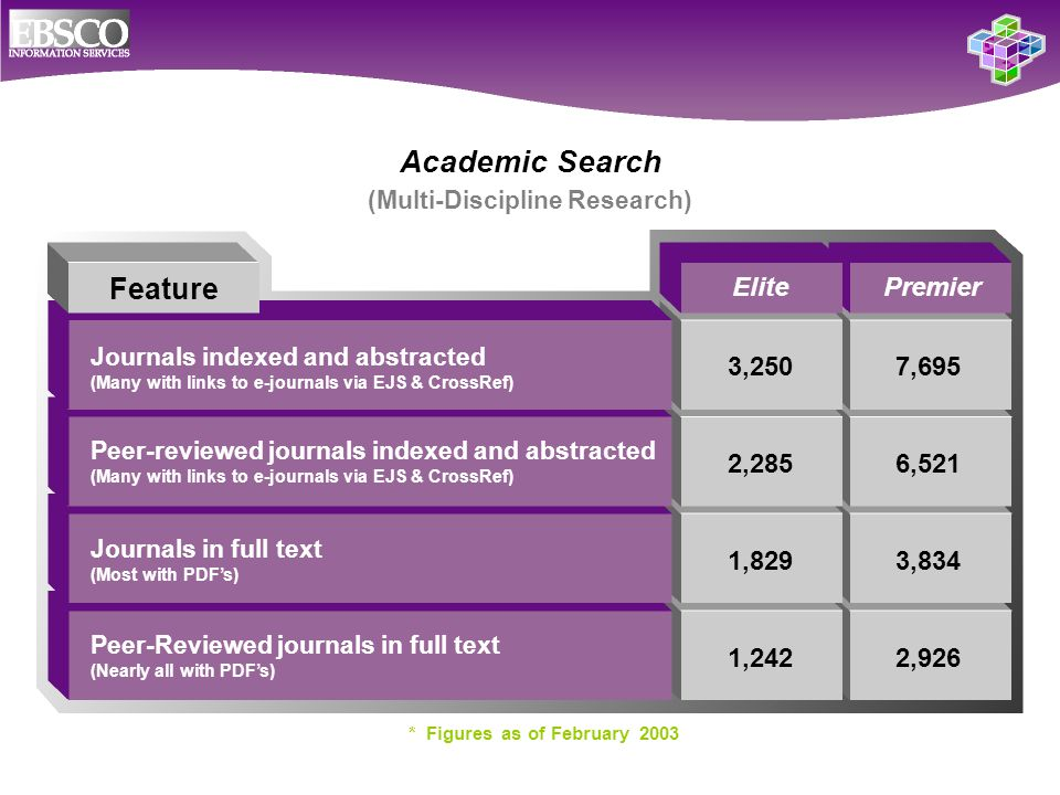 Academic Search (Multi-Discipline Research) Peer-Reviewed journals in full text (Nearly all with PDF's) Feature 3,250 2,285 1,829 1,242 ElitePremier Journals indexed and abstracted (Many with links to e-journals via EJS & CrossRef) 7,695 6,521 3,834 2,926 Journals in full text (Most with PDF's) * Figures as of February 2003 Peer-reviewed journals indexed and abstracted (Many with links to e-journals via EJS & CrossRef)