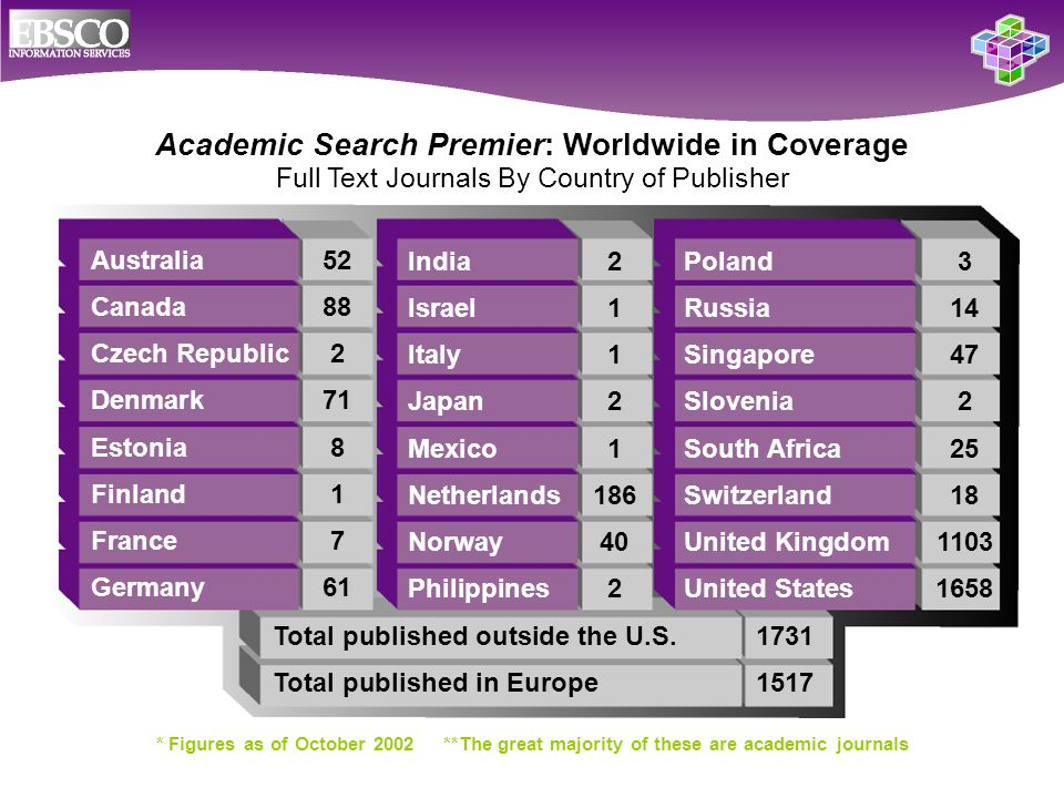 Academic Search Premier: Worldwide in Coverage Australia52 Canada88 Czech Republic2 Denmark71 Estonia8 Finland1 France7 Germany61 Full Text Journals By Country of Publisher India2 Israel1 Italy1 Japan2 Mexico1 Netherlands186 Norway40 Philippines2 Poland3 Russia14 Singapore47 Slovenia2 South Africa25 Switzerland18 United Kingdom1103 United States1658 Total published outside the U.S.