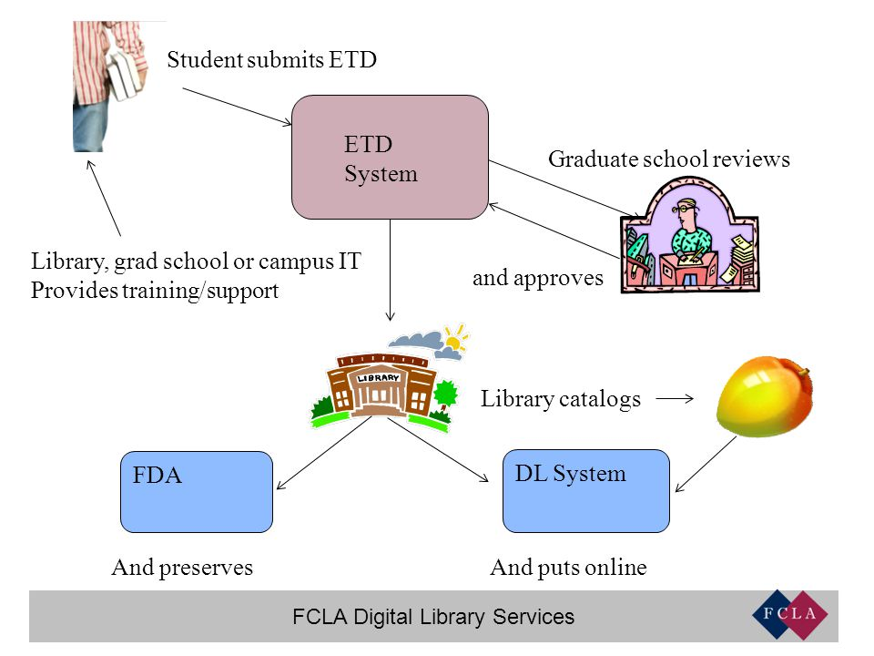 FCLA Digital Library Services ETD System Student submits ETD Graduate school reviews and approves Library catalogs DL System And puts online FDA And preserves Library, grad school or campus IT Provides training/support