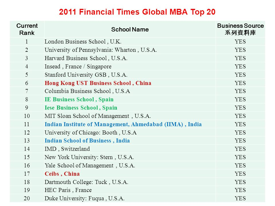 2011 Financial Times Global MBA Top 20 Current Rank School Name Business Source 系列資料庫 1London Business School, U.K.YES 2University of Pennsylvania: Wharton, U.S.A.YES 3Harvard Business School, U.S.A.YES 4Insead, France / SingaporeYES 5Stanford University GSB, U.S.A.YES 6Hong Kong UST Business School, ChinaYES 7Columbia Business School, U.S.AYES 8IE Business School, SpainYES 9Iese Business School, SpainYES 10MIT Sloan School of Management, U.S.A.YES 11Indian Institute of Management, Ahmedabad (IIMA), IndiaYES 12University of Chicago: Booth, U.S.AYES 13Indian School of Business, IndiaYES 14IMD, SwitzerlandYES 15New York University: Stern, U.S.A.YES 16Yale School of Management, U.S.A.YES 17Ceibs, ChinaYES 18Dartmouth College: Tuck, U.S.A.YES 19HEC Paris, FranceYES 20Duke University: Fuqua, U.S.A.YES