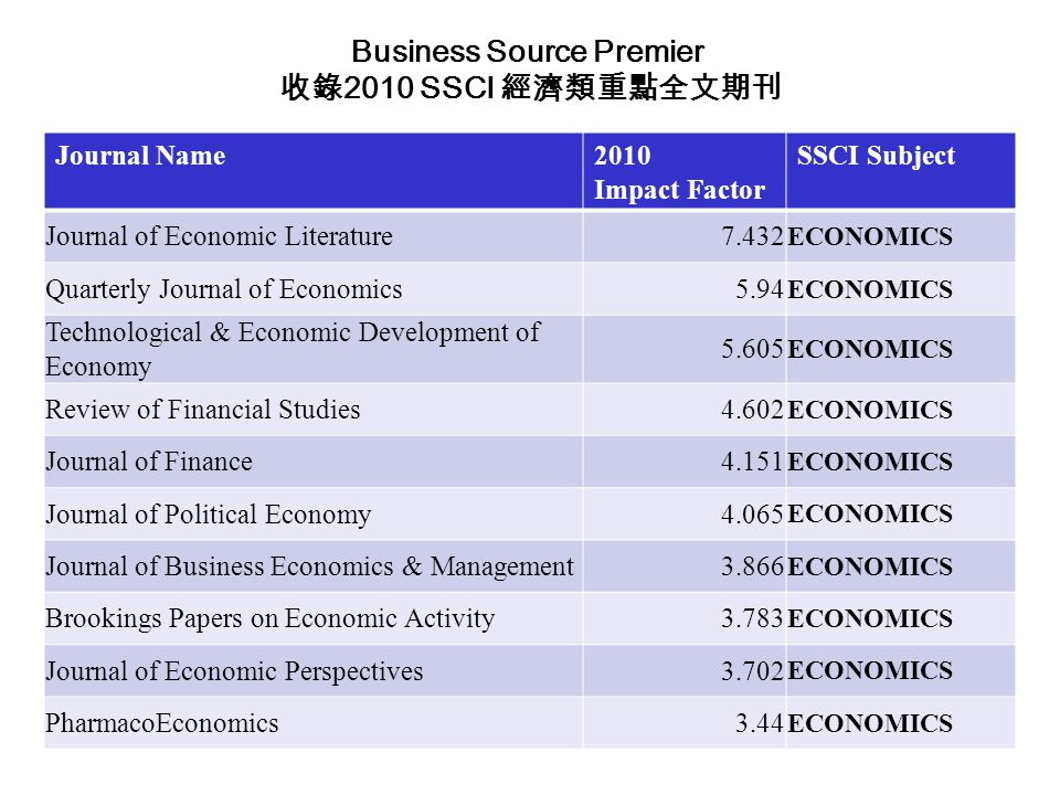 Journal Name2010 Impact Factor SSCI Subject Journal of Economic Literature7.432 ECONOMICS Quarterly Journal of Economics5.94 ECONOMICS Technological &