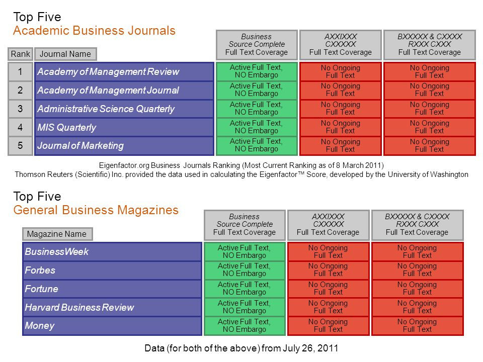 Eigenfactor.org Business Journals Ranking (Most Current Ranking as of 8 March 2011) Thomson Reuters (Scientific) Inc.