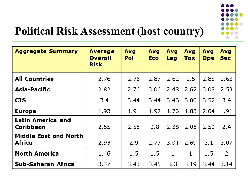 Political Risk Assessment (host country) Aggregate SummaryAverage Overall Risk Avg Pol Avg Eco Avg Leg Avg Tax Avg Ope Avg Sec All Countries2.76 2.872.622.52.882.63 Asia-Pacific2.822.763.062.482.623.082.53 CIS3.43.44 3.463.063.523.4 Europe1.931.911.971.761.832.041.91 Latin America and Caribbean2.55 2.82.382.052.592.4 Middle East and North Africa2.932.92.773.042.693.13.07 North America1.461.5 11 2 Sub-Saharan Africa3.373.433.453.33.193.443.14