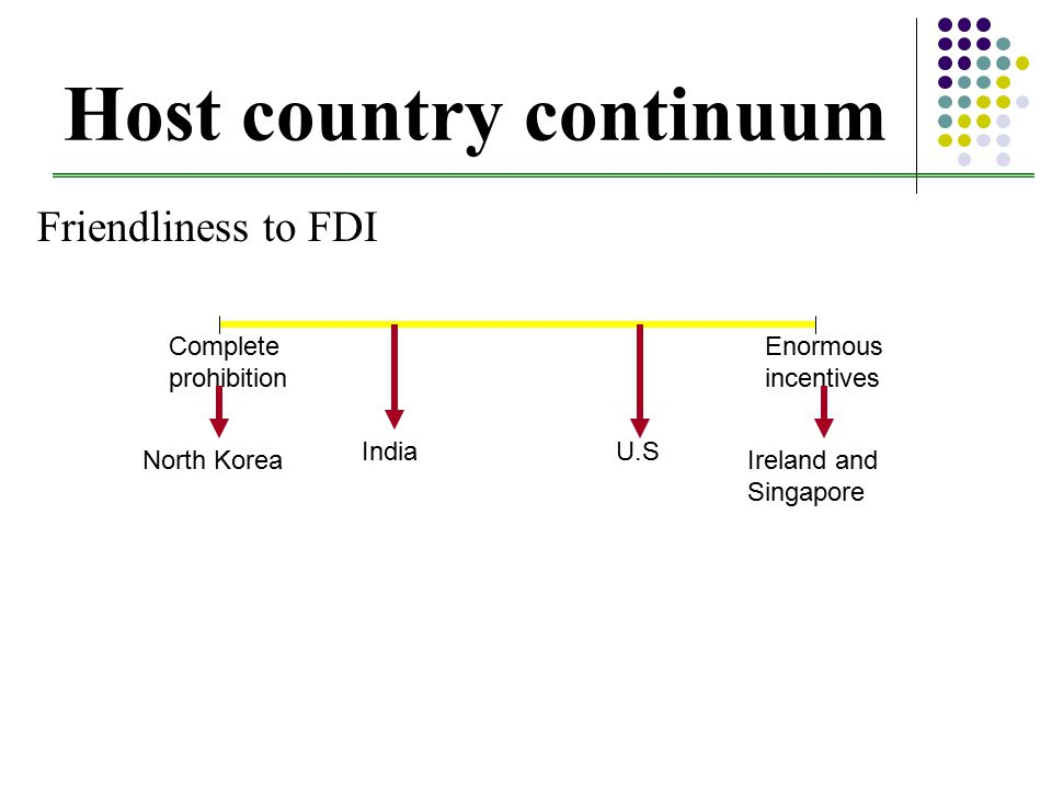 Host country continuum Friendliness to FDI Complete prohibition Enormous incentives North KoreaIreland and Singapore IndiaU.S